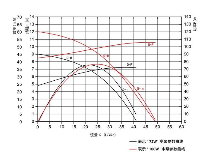 Intelligent toilet water pump VP80A flow