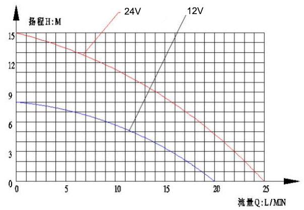 solar water heater pumps vp40s flow