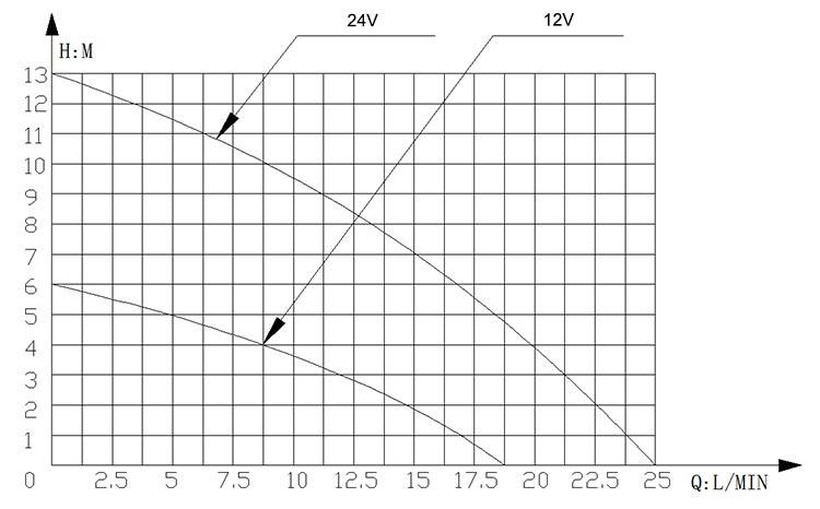 Solar Domestic Pump VP50 flow