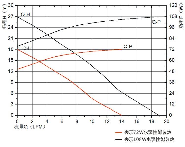 Laser Cutter Water Pump VP60F flow