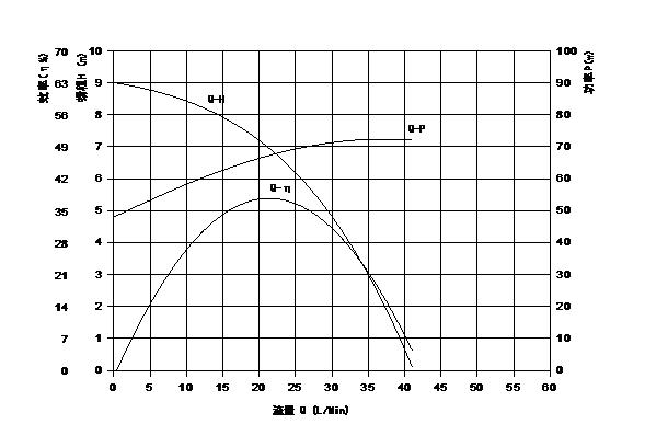 automotive coolant water pump VP80B flow
