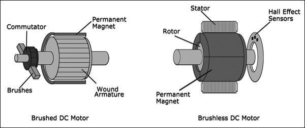 brushless vs brushed motor