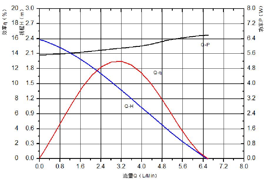 cpu water cooling pump VP60R flow