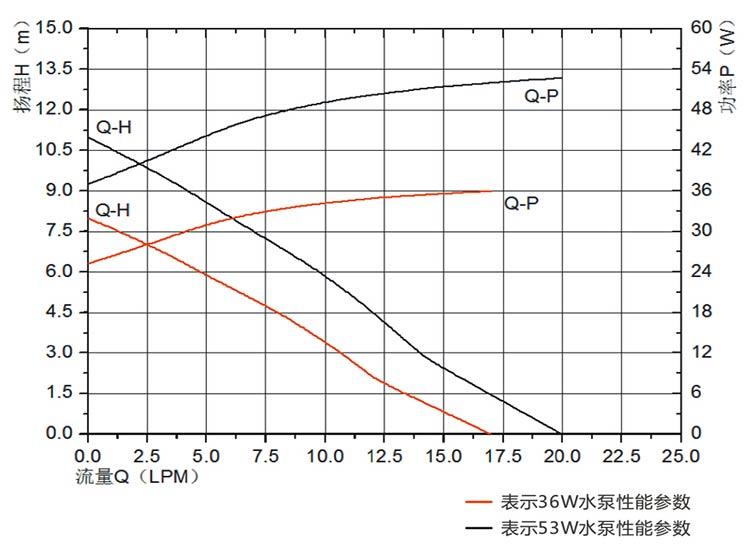 food grade pumps for brewing VP60B flow