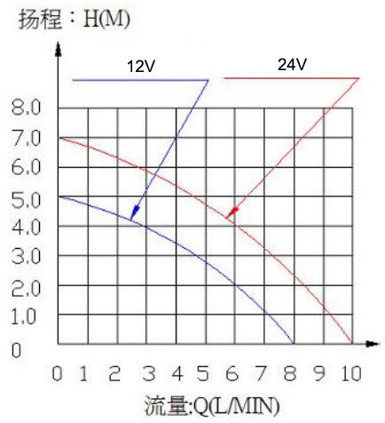 Water Circulation Pump VP40 flow