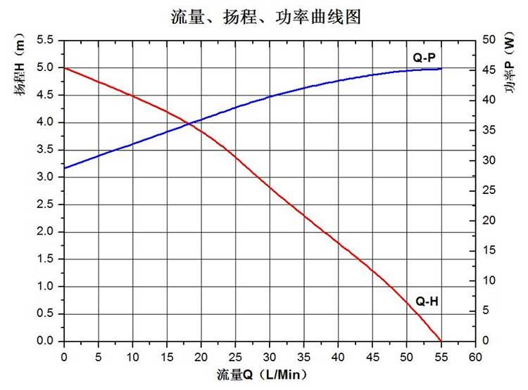 Dishwasher Circulation Pump VP60K flow