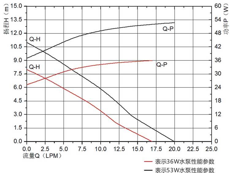 gas water heater pump vp60p flow