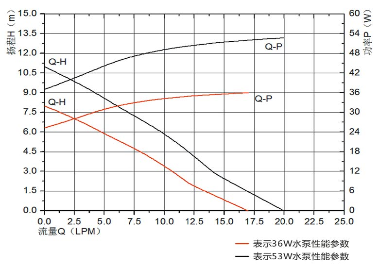 water heater pump vp60n flow